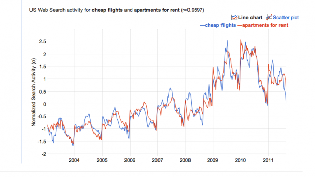 Google trend cheap flights versus apartments for rent