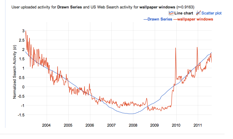 Google correlate – Check trends and draw lines